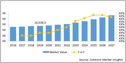 Medical Sensors  | Coherent Market Insights