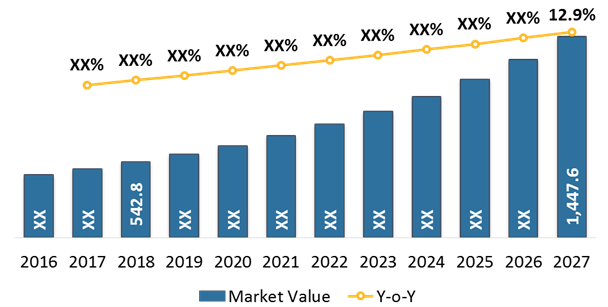 3D Printing for Medical Sector  | Coherent Market Insights