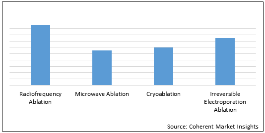 Interventional Oncology Ablation  | Coherent Market Insights