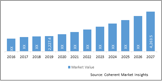 Prepacked Chromatography Columns  | Coherent Market Insights