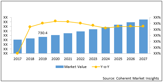 Imaging Technology  | Coherent Market Insights