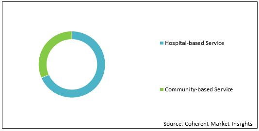 North America Air Ambulance Service  | Coherent Market Insights