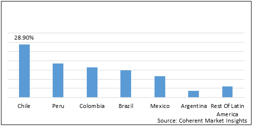 Latin America industrial explosives  | Coherent Market Insights