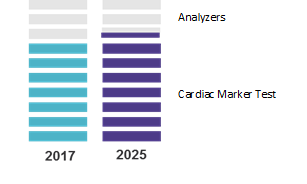 Cardiac POC Testing Devices Market | Coherent Market Insights
