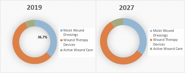 Advanced Wound Care Management  | Coherent Market Insights