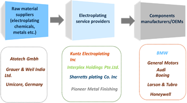 Electroplating  | Coherent Market Insights