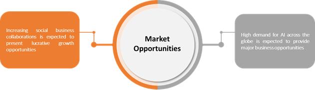 Enterprise Collaboration Service  | Coherent Market Insights