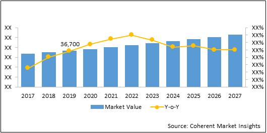Centrifugal Pump  | Coherent Market Insights