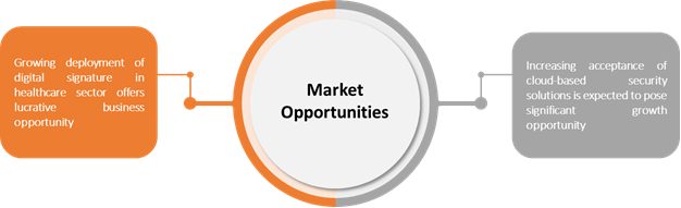 Digital Signature Software    Coherent Market Insights