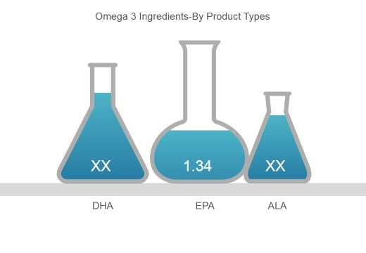 omega 3 ingredients market