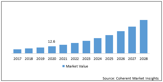 Robot as a Service  | Coherent Market Insights