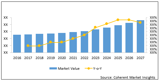 Australia Reprocessed Medical Devices  | Coherent Market Insights