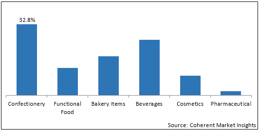 Cocoa  | Coherent Market Insights