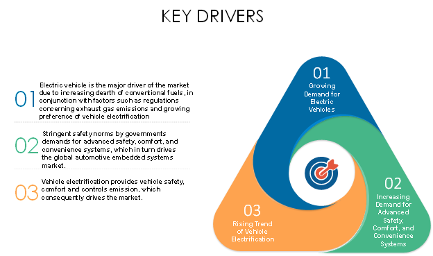 automotive embedded systems market