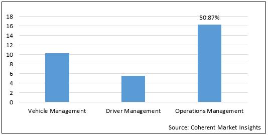 Fleet Management Solution  | Coherent Market Insights
