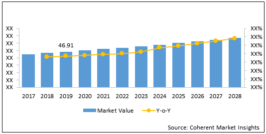 Wireless Audio Devices    Coherent Market Insights