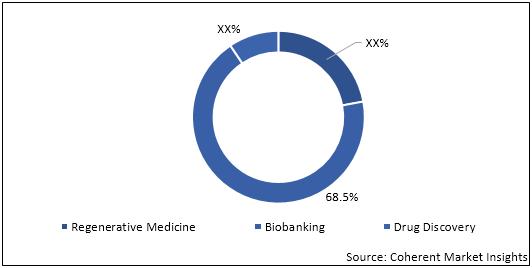 Biopreservation  | Coherent Market Insights