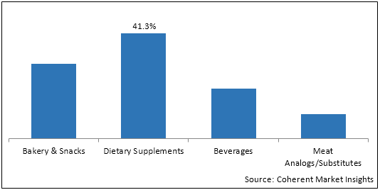 Pea Protein    Coherent Market Insights