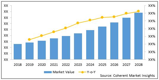 Acellular Dermal Matrices  | Coherent Market Insights