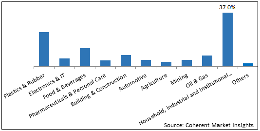 North America Commodity Chemicals    Coherent Market Insights