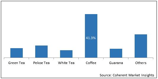 Caffeine  | Coherent Market Insights
