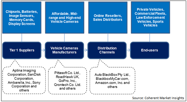 Vehicle Cameras  | Coherent Market Insights