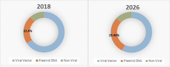 viral vector and plasmid dna manufacturing market fig-2