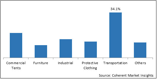 Coated Fabrics  | Coherent Market Insights