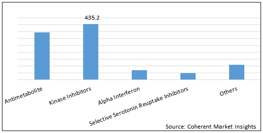 Polycythemia Vera Therapeutics  | Coherent Market Insights