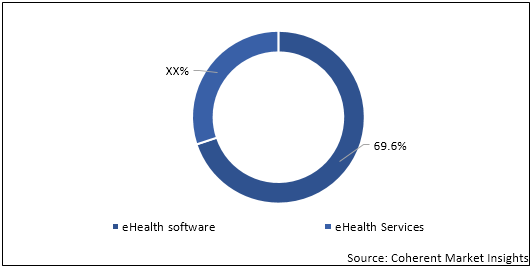 eHealth Software and Services  | Coherent Market Insights