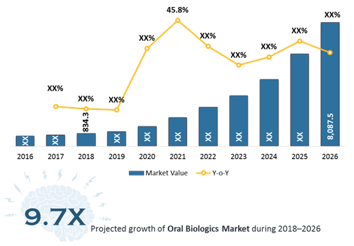 Oral Biologics  | Coherent Market Insights