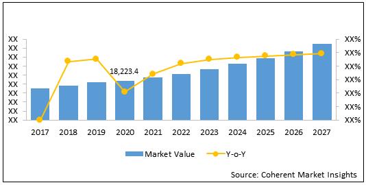 E-bike  | Coherent Market Insights