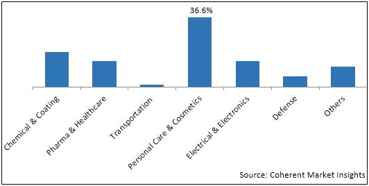 Metal & Metal Oxide Nanoparticles  | Coherent Market Insights