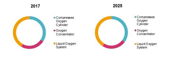 medical oxygen system market
