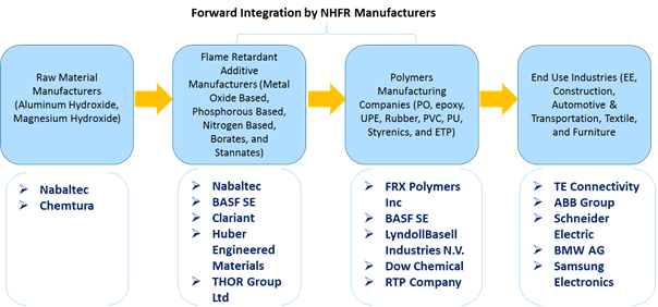Non-Halogenated Flame Retardant  | Coherent Market Insights