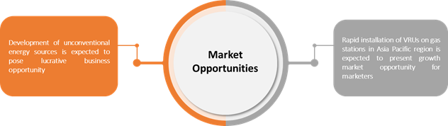 Vapor Recovery Units  | Coherent Market Insights
