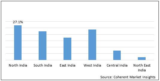 India Fertility Monitor  | Coherent Market Insights