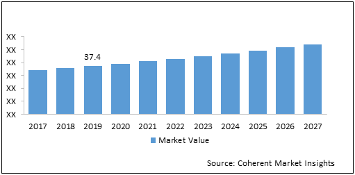 Trunnion Spherical Bearings  | Coherent Market Insights