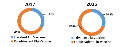 us influenza vaccines market