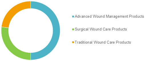 Wound Care  | Coherent Market Insights