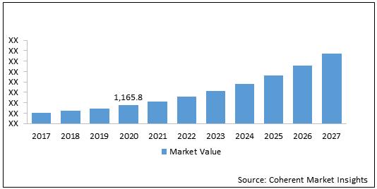 UAV Battery  | Coherent Market Insights