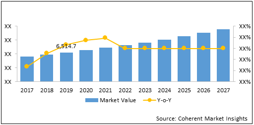 Latin America Industrial Explosive  | Coherent Market Insights