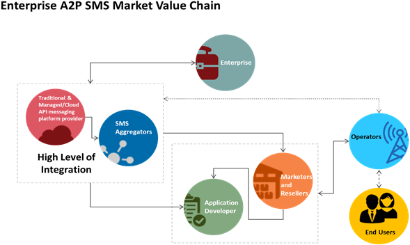 Enterprise A2P SMS  | Coherent Market Insights
