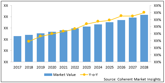 Hormonal Contraceptives    Coherent Market Insights