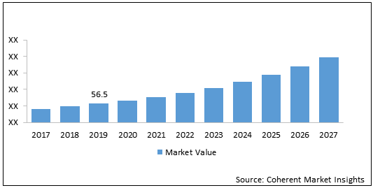 Asia Pacific & global OSSBSS  | Coherent Market Insights