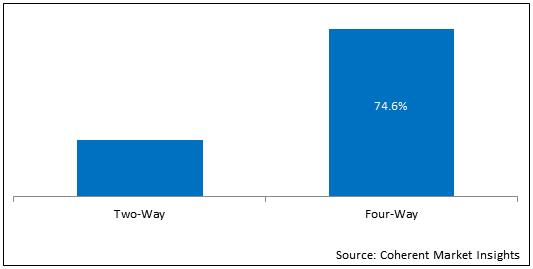 Spandex  | Coherent Market Insights