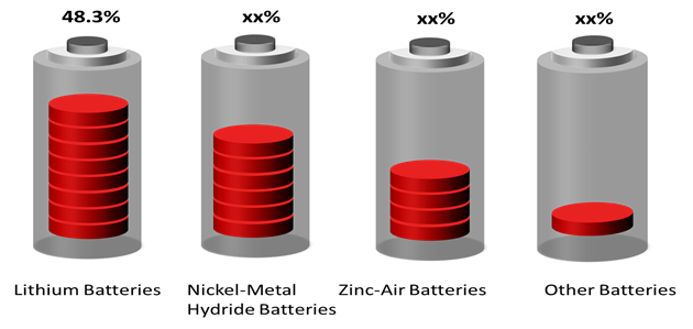 Medical Batteries Market