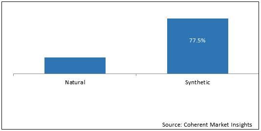 Vitamin A  | Coherent Market Insights