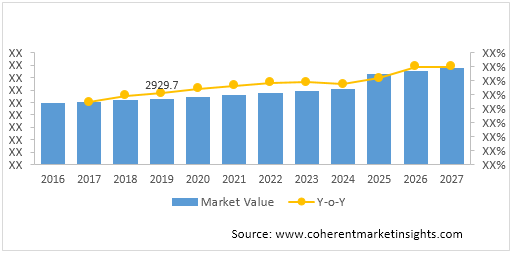 Industrial Dryer  | Coherent Market Insights