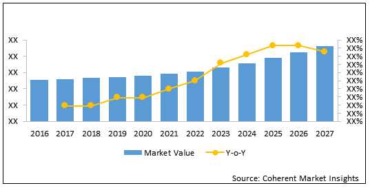 Intraosseous Infusion Devices  | Coherent Market Insights